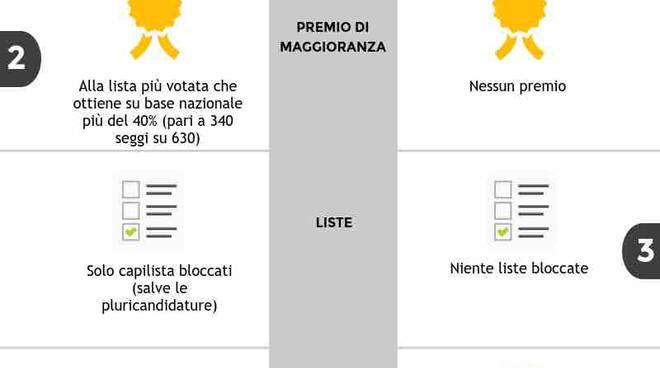 Italicum - Come si voterebbe oggi