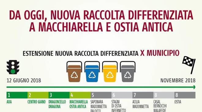 Municipio X - Differenziata