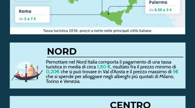 Liligo: la tassa turistica in Italia e in Europa nel 2018 ...