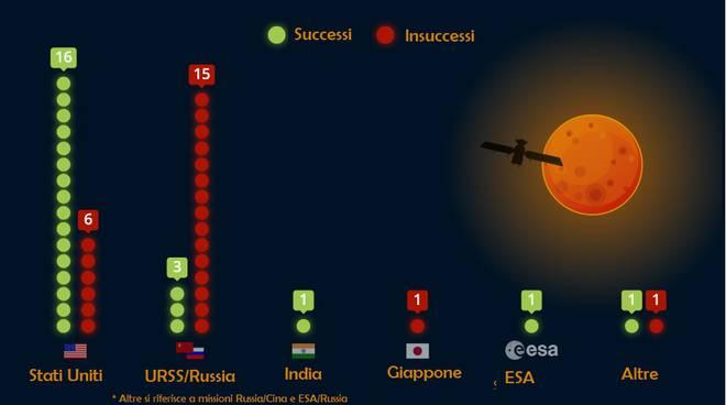 Missioni verso Marte